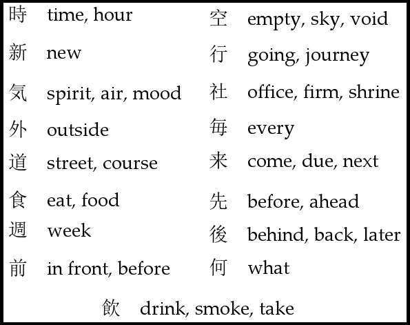 List of JLPT-N5 Kanji I Didn't Get Today